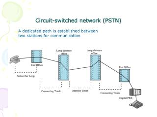 Circuit-switched network (PSTN)