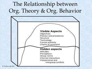 The Relationship between Org. Theory  Org. Behavior