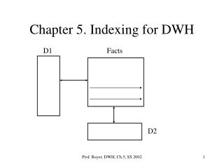 Chapter 5. Indexing for DWH