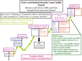 T erm  A sset-backed Security  L oan  F acility (TALF) (Restore credit flows to HHs and Firms