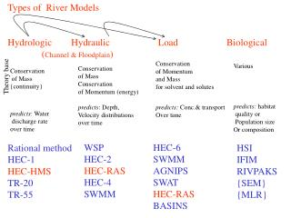Types of  River Models