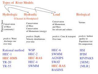 Types of  River Models
