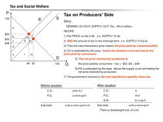 Tax on Producers' Side Story    DEMAND: Q=100-P, SUPPLY: Q=P, Tax : 4$ on sellers  RECIPE