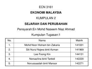 ECN 3161 EKONOMI MALAYSIA KUMPULAN 2