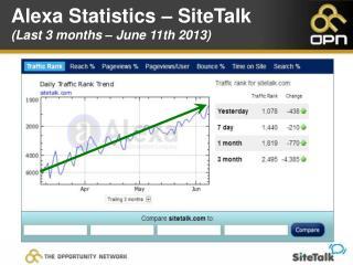 Alexa Statistics – SiteTalk (Last 3 months – June 11th 2013)