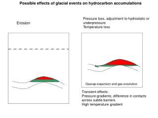 Possible effects of glacial events on hydrocarbon accumulations
