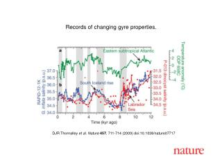 DJR Thornalley et al. Nature 457 , 711-714 (2009) doi:10.1038/nature07717