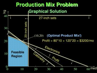 Production Mix Problem