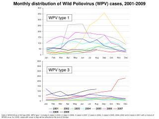 Monthly distribution of Wild Poliovirus (WPV) cases, 2001-2009