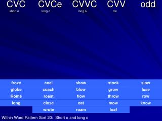 CVC     CVCe    CVVC    CVV      odd          short o                          long o                                lon