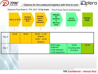 Shipment Flow Mode A ( TPK- BLP- SZ  by truck )