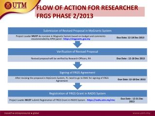 FLOW OF ACTION FOR RESEARCHER  FRGS PHASE 2/2013