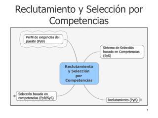 Reclutamiento y Selección por Competencias
