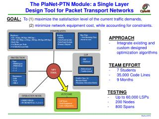 The PlaNet-PTN Module: a Single Layer  Design Tool for Packet Transport Networks