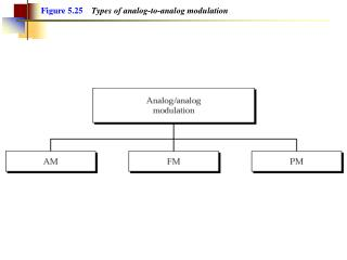Figure 5.25 Types of analog-to-analog modulation