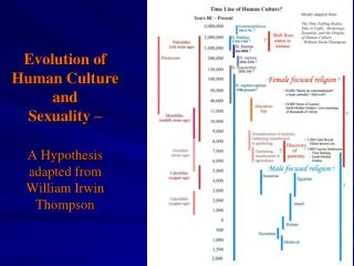 Evolution of Human Culture and Sexuality    A Hypothesis adapted from William Irwin Thompson
