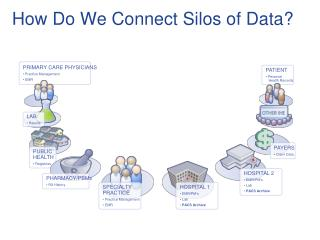 How Do We Connect Silos of Data?