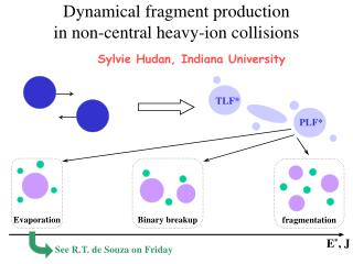 Dynamical fragment production in non-central heavy-ion collisions
