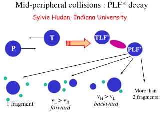 Mid-peripheral collisions : PLF* decay
