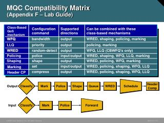 MQC  C ompatibility Matrix (Appendix F – Lab Guide)