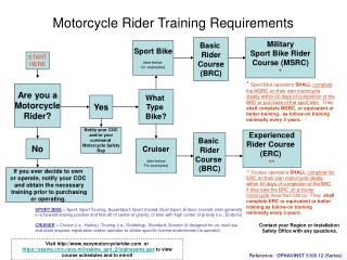 Motorcycle Rider Training Requirements