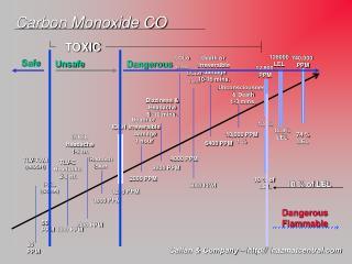 Carbon Monoxide CO