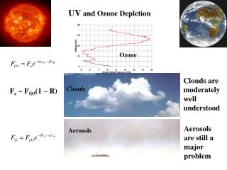 UV  and Ozone Depletion