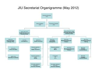 JIU Secretariat Organigramme (May 2012)