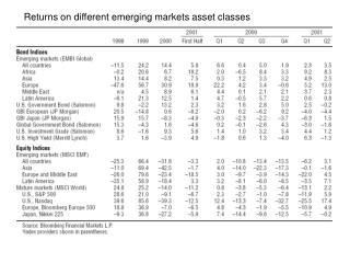 Returns on different emerging markets asset classes