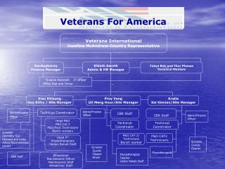 Veterans For America