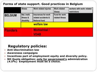 Forms of state support. Good practices in Belgium