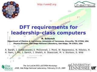 DFT requirements for leadership-class computers