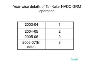 Year-wise details of Tal-Kolar HVDC GRM operation