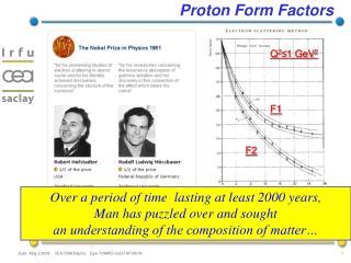 Proton Form Factors