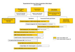 Organizational Structure Swiss Cooperation Office Nepal (January 2006)