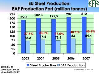 EU Steel Production:  EAF Production Part (million tonnes)