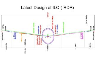 Latest Design of ILC ( RDR)