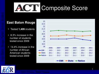Composite Score