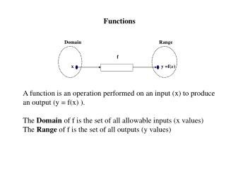 Functions                A function is an operation performed on an input x to produce an output y  fx .   The Domain of