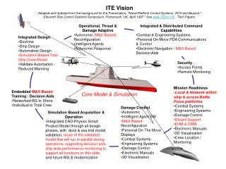 Integrated Design Doctrine Ship Design Automation Design Simulation Based Total Ship-Crew Model