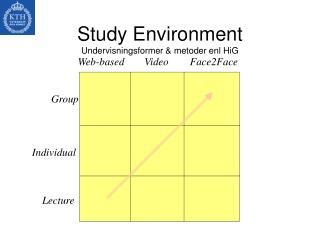 Study Environment Undervisningsformer & metoder enl HiG