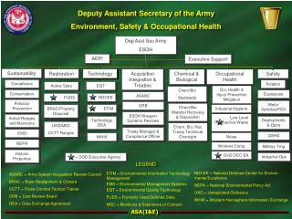 Deputy Assistant Secretary of the Army  Environment, Safety & Occupational Health