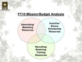 FY10 Mission/Budget Analysis