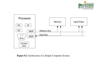 Figure 8.1  Architecture of a Simple Computer System.