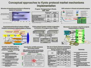Kyoto protocol (carbon market)- invigorative mechanism of energy-saving in Russia