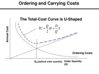 The Total-Cost Curve is U-Shaped