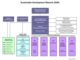 Sustainable Development Network (SDN)