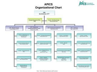 APICS Organizational Chart