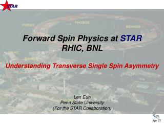 Understanding Transverse Single Spin Asymmetry