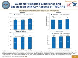 Customer Reported Experience and  Satisfaction with Key Aspects of TRICARE